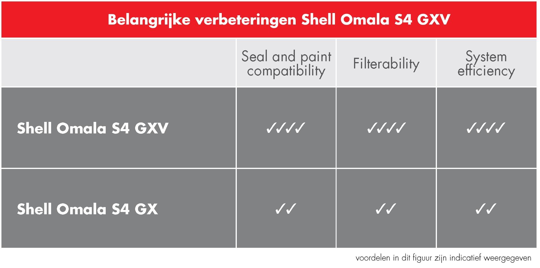 voordelen Shell Omala S4 GXV